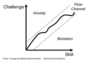 Gamification-Flow